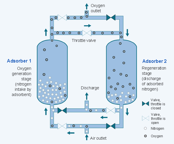 Adsorption Studies For Waste Water Treatment Plants